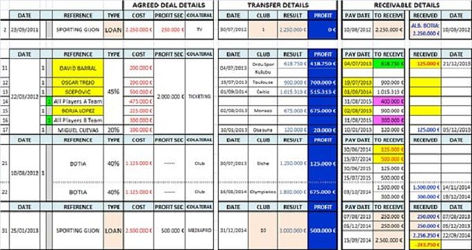 Algunos de los datos de 'Football Leaks' (Foto: Football Leaks).