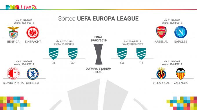 Cuadro final de la Europa League.